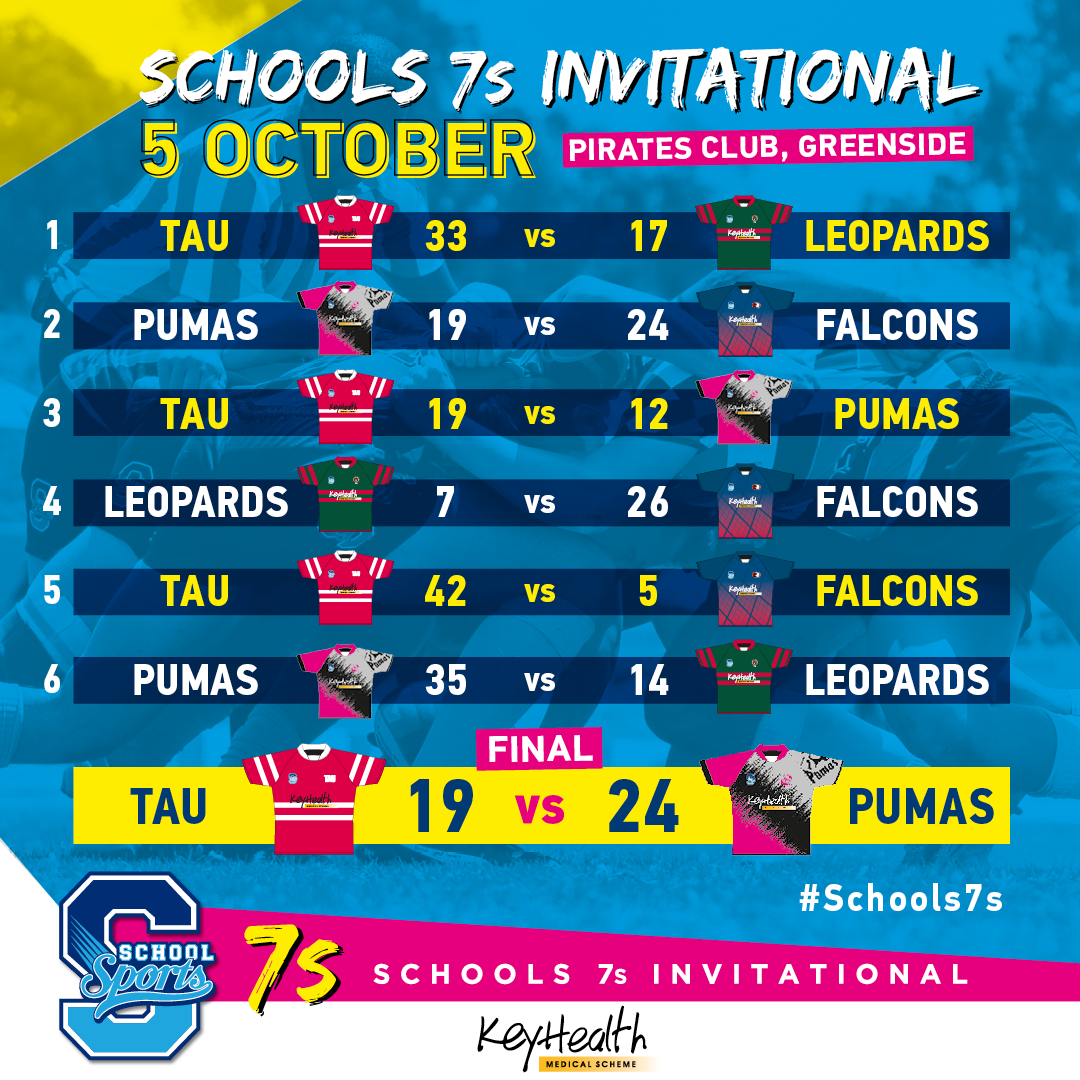 Pumas emerged victorious after the Schools 7s Invitational